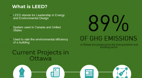 Critic pushes for stronger policies on greening buildings