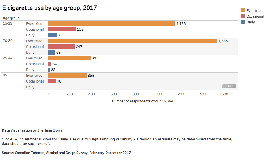 e-cigarettes, age, Canada, vapes