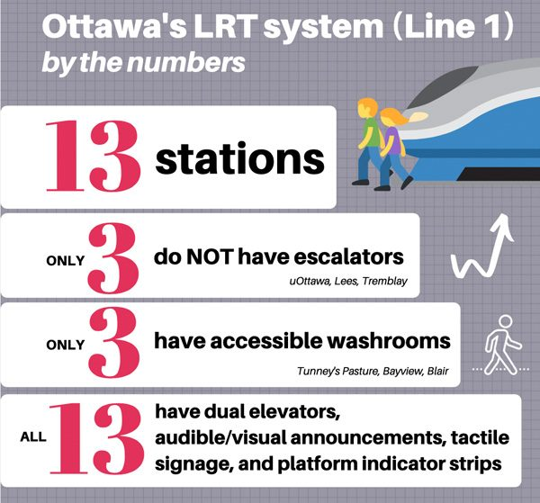 A graphic showing what accessibility features are available in the LRT stations.