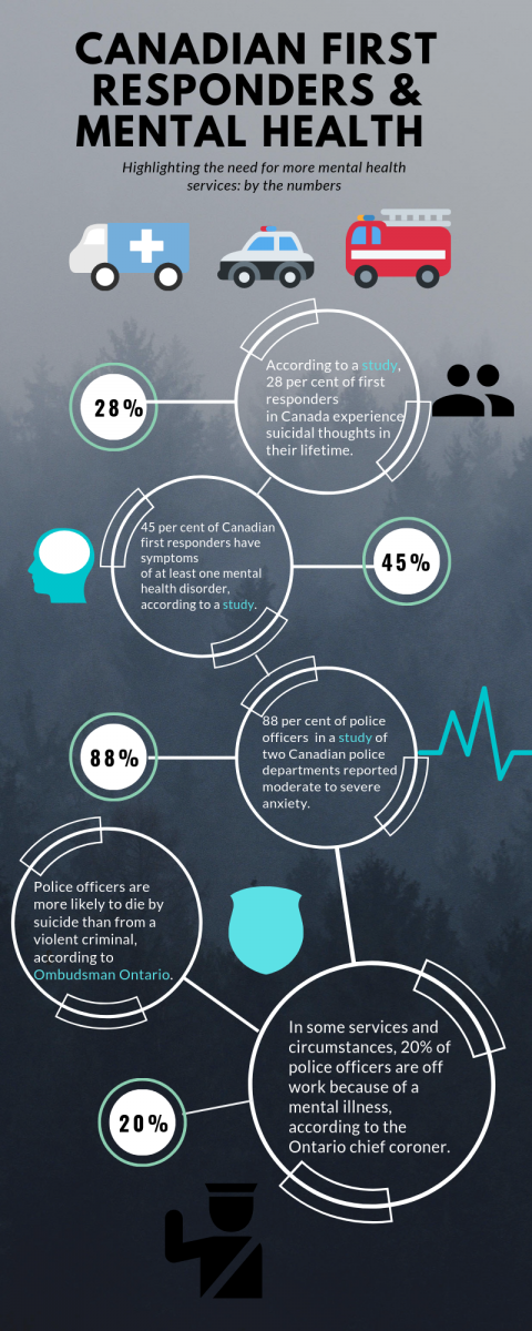 Infographic of Canadian first responders and mental health statistics
