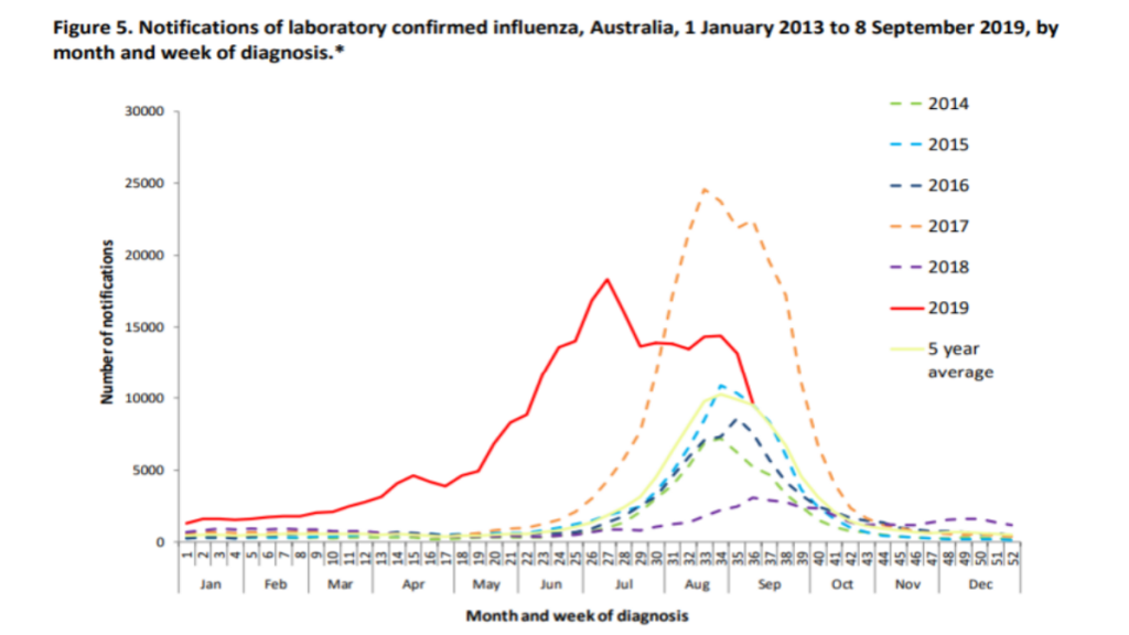 Graph showing historic trends of flu cases in Australia