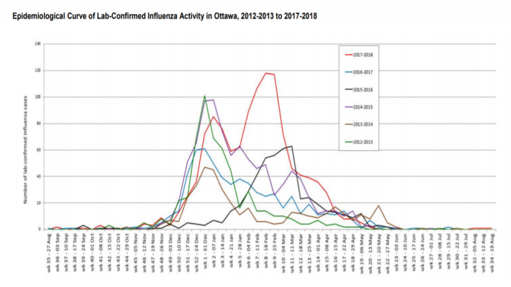 Graph showing historic trends of flu cases in Ottawa