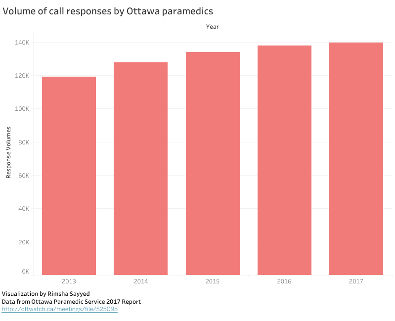 A visual graph of the amount of call responses by Ottawa paramedics from 2013 to 2017.