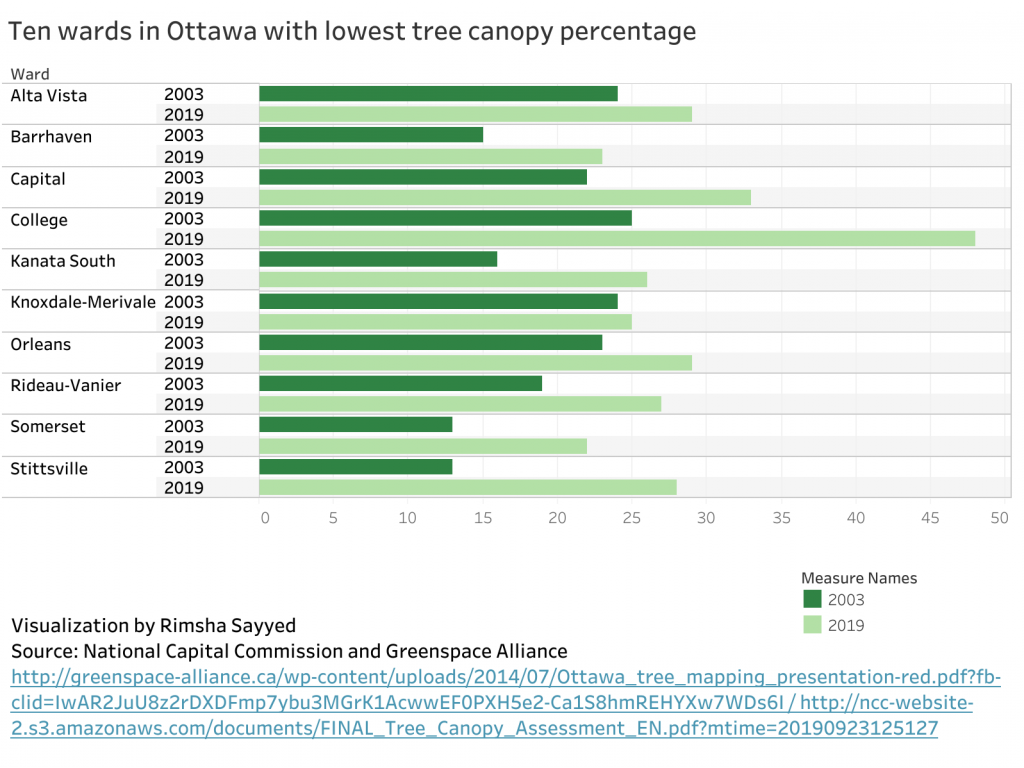 A representation of the 10 wards in Ottawa with the lowest amount of tree canopy in 2003 and 2019. Each has at least shown some improvement.