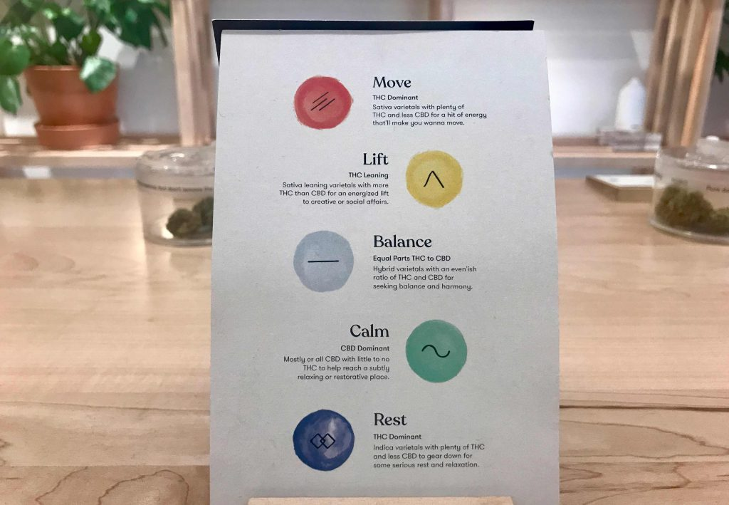 Sign at HOBO Cannabis Company explains the five effects of different quantities of THC and CBD. The five categories are move, lift, balance, calm, and rest.