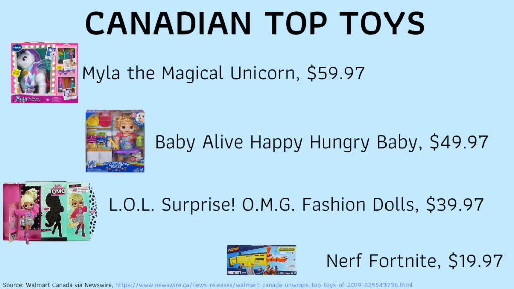 A visualization of the top Canadian toys this year.