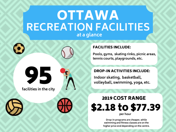 An infographic displaying key facts about Ottawa recreation facilities, such as the type of activities and the cost range.