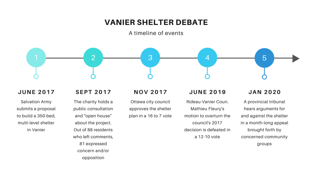 A timeline of events in the Vanier shelter debate going from June 2017 to January 2020.