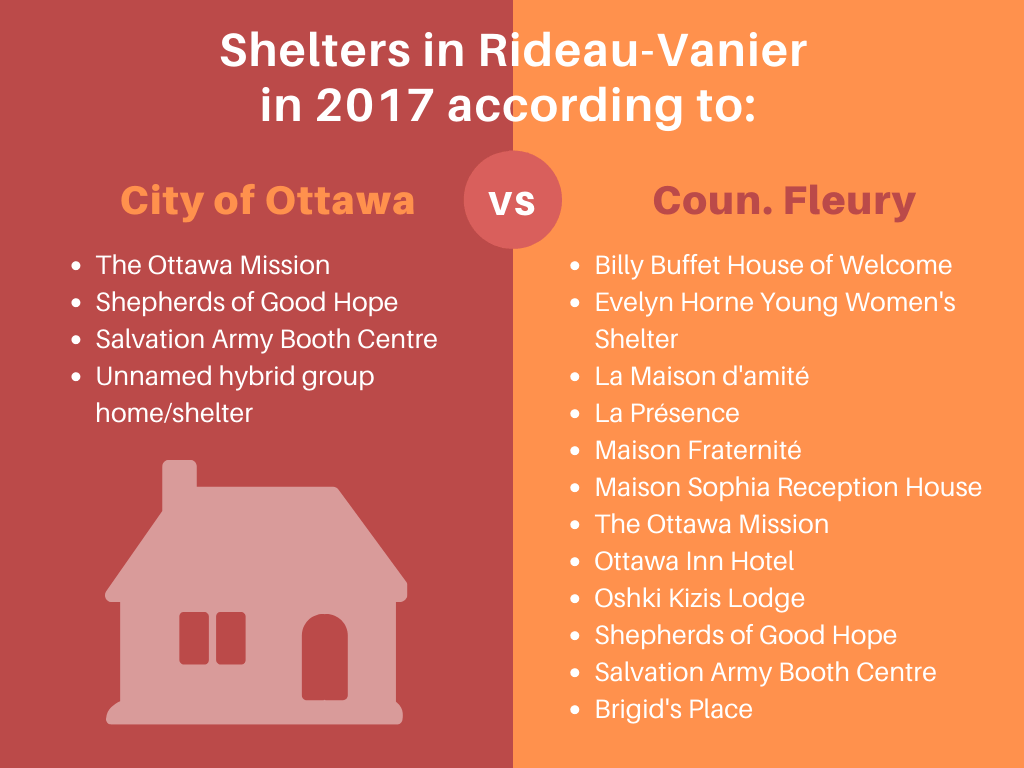 An infographic listing the names of shelters in the Rideau-Vanier ward in 2017. According to the City of Ottawa, there are 4. Coun. Fleury says there are 12.