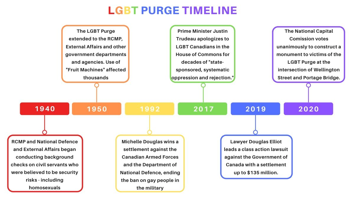 Infographic timeline of events during the LGBT Purge from 1940 to 2020