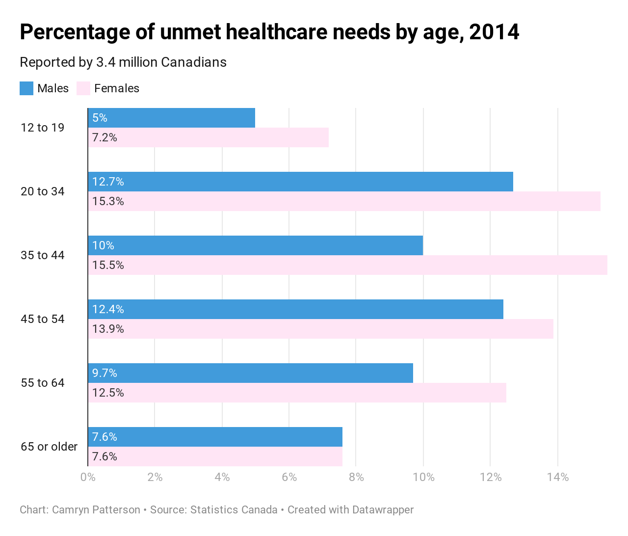Data from Statistics Canada about unmet healthcare needs in Canada, comparing men and women