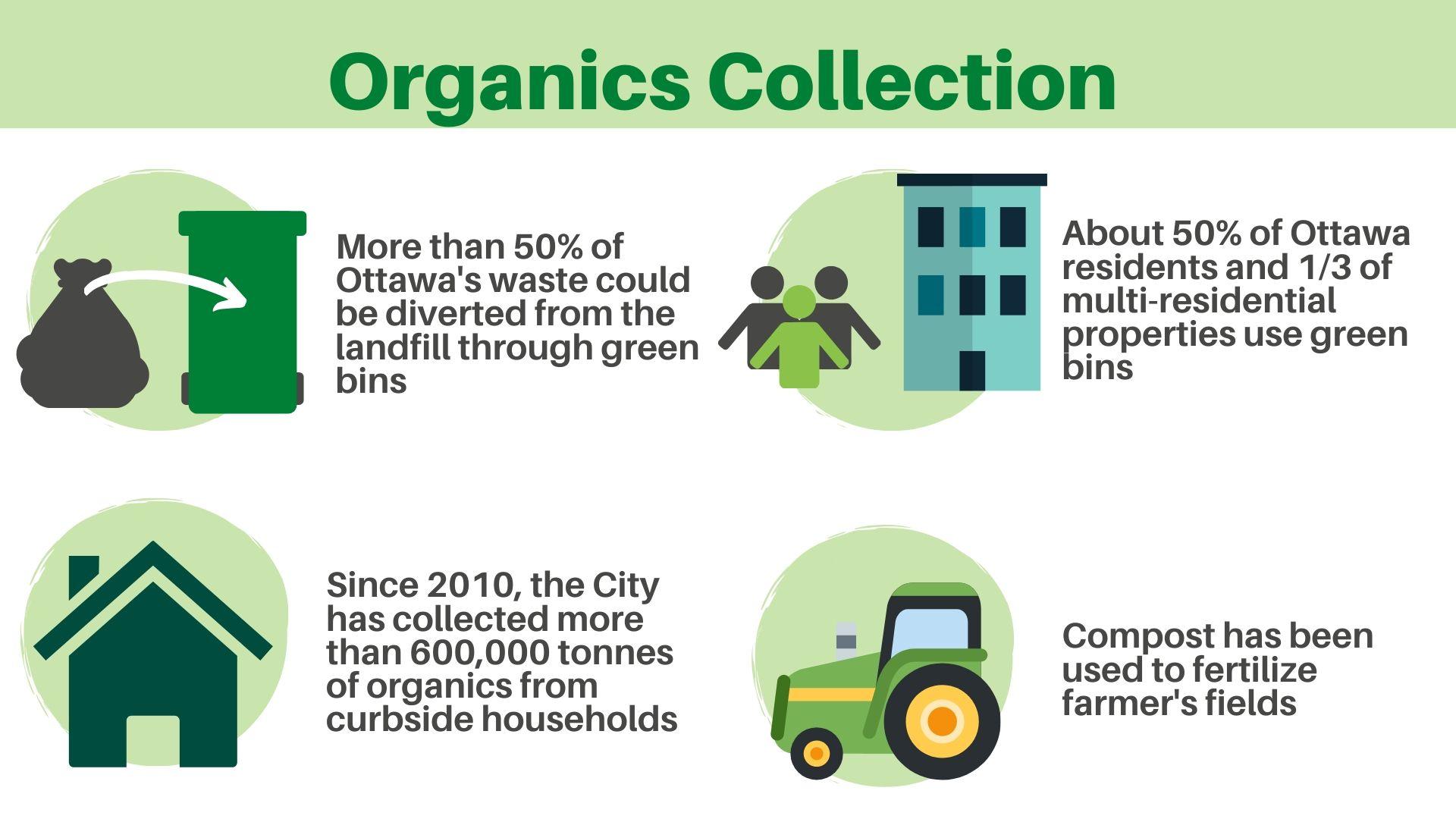 Infographic of Ottawa's Organics collection