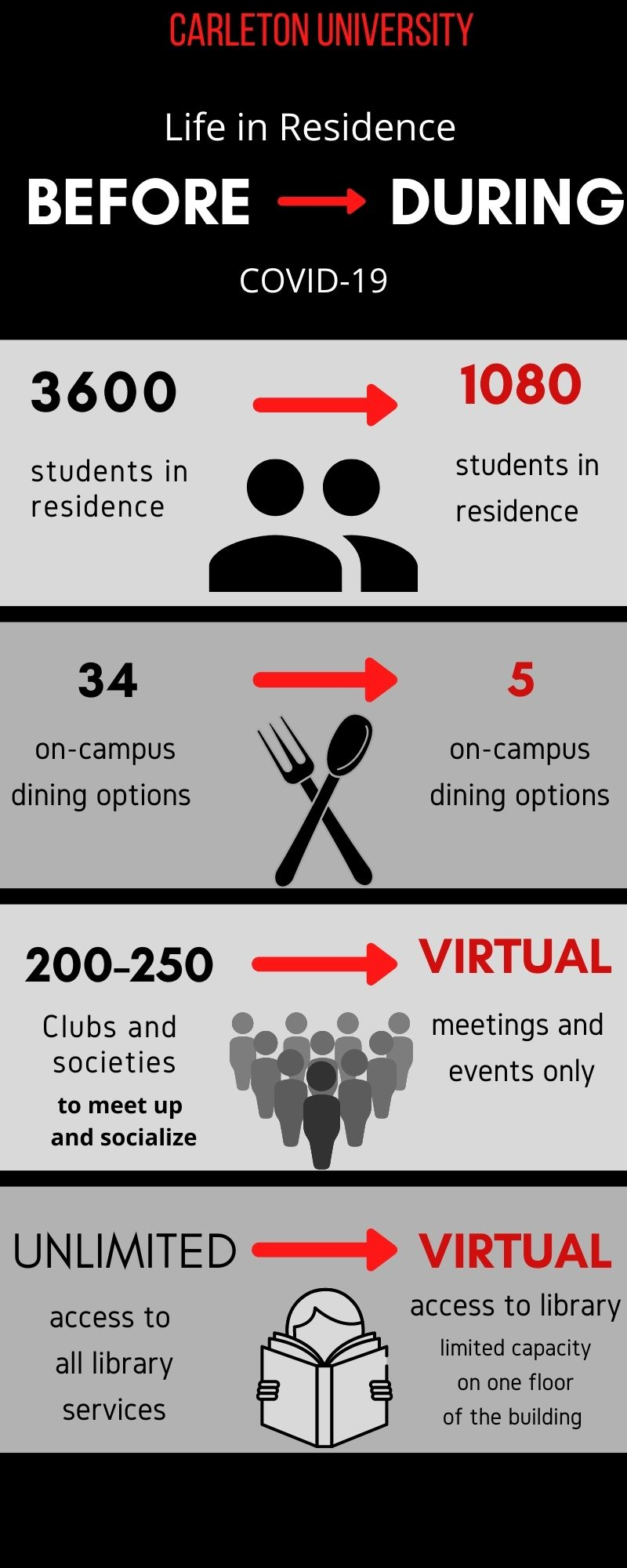 An infographic illustrates the changes that have been made on campus in regard to population, dining, clubs, and the library.