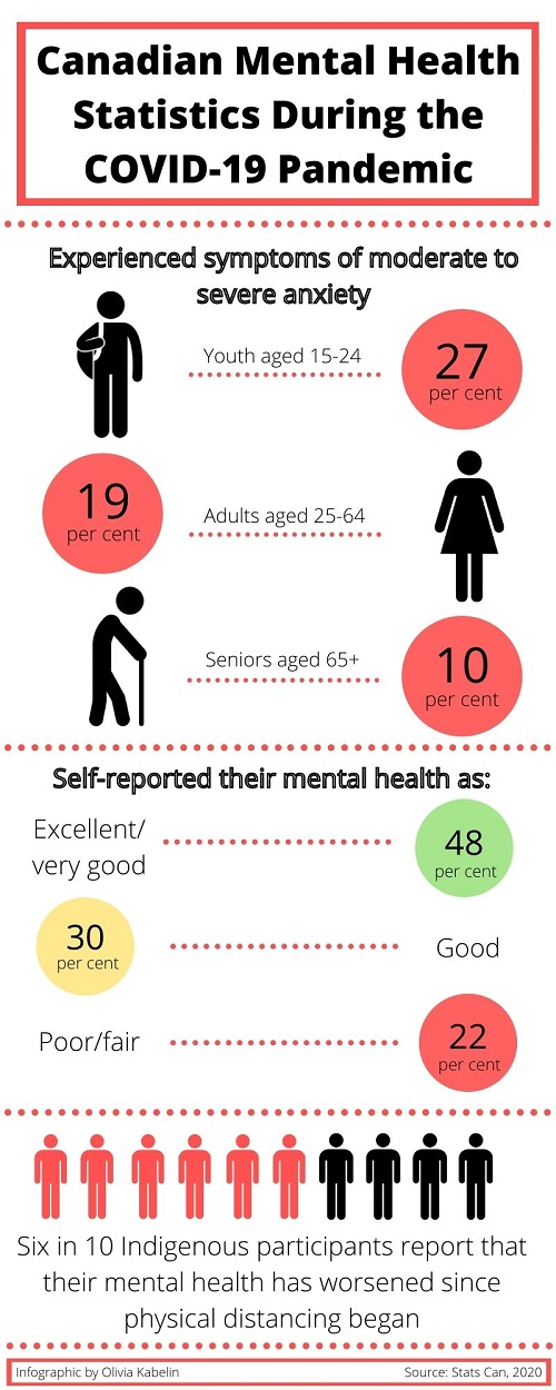 Infographic describing the mental health of Canadians during theCOVID-19 pandemic.