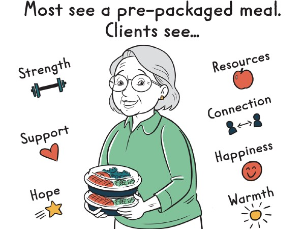 A photo of an older lady smiling with two pre-packaged meals in her hands. She is surrounded by the words: strength, support, hope, resources, connection, happiness and warmth. It is a depiction of what people may feel when they receive a pre-package meal.