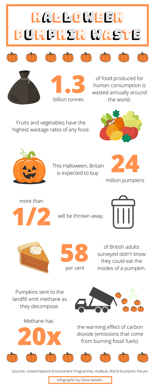 Infographic about pumpkin waste and its impact on the environment.