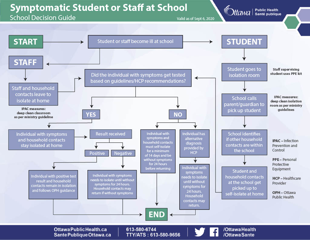 A flow chart demonstrates what to do in the event that a student or staff member becomes sick at school.