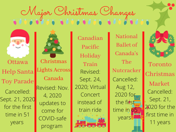 Infographic of changes and cancellations across Canada that COVID-19 has caused.