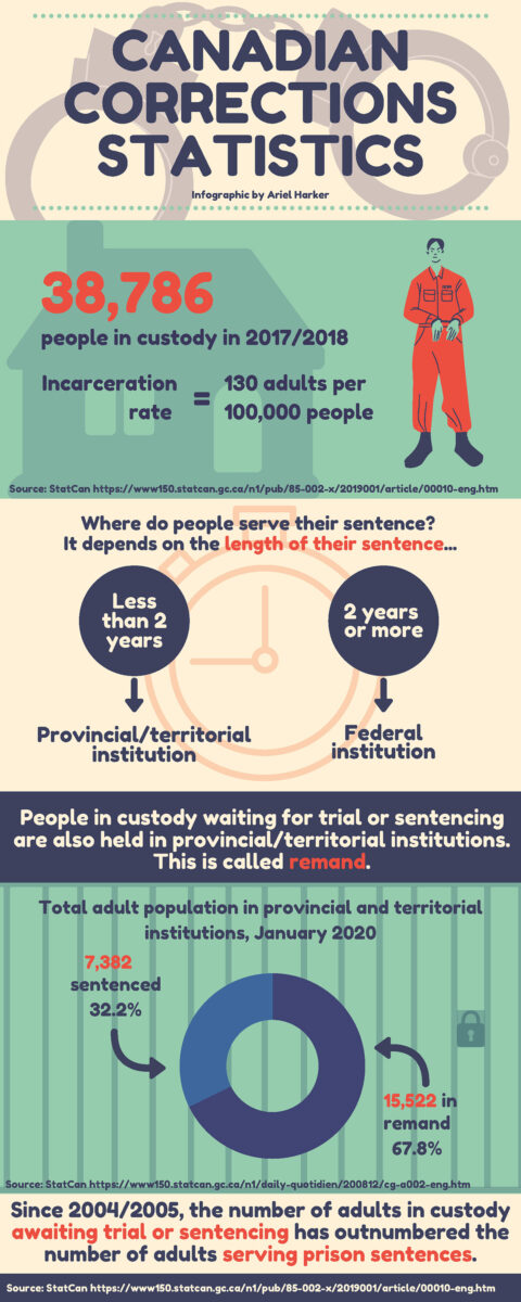 An infographic containing information about corrections in Canada.