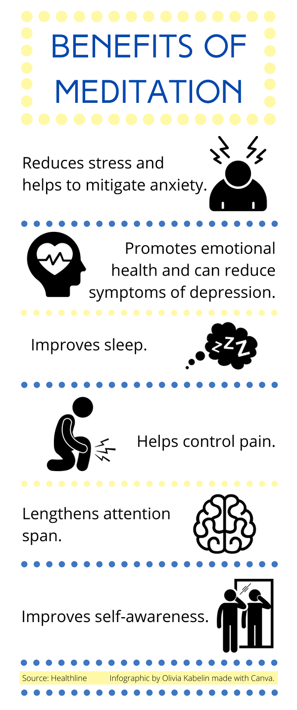 Infographic describing the benefits of meditation.
