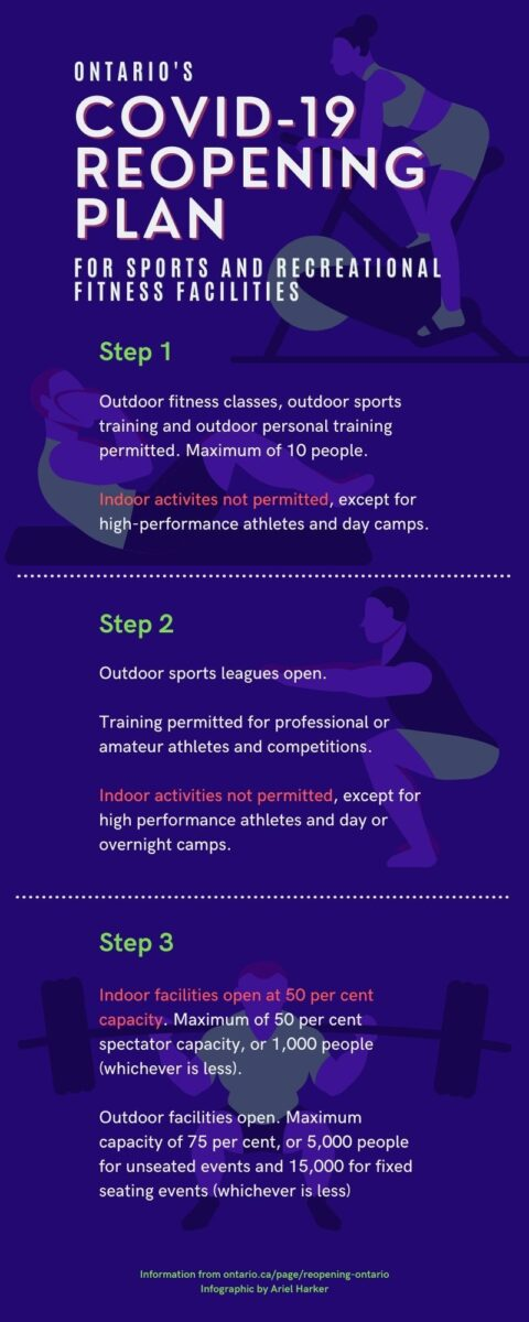 An infographic explaining the three stages of Ontario's pandemic plan as they relate to reopening of gyms and sports and recreational fitness facilities.