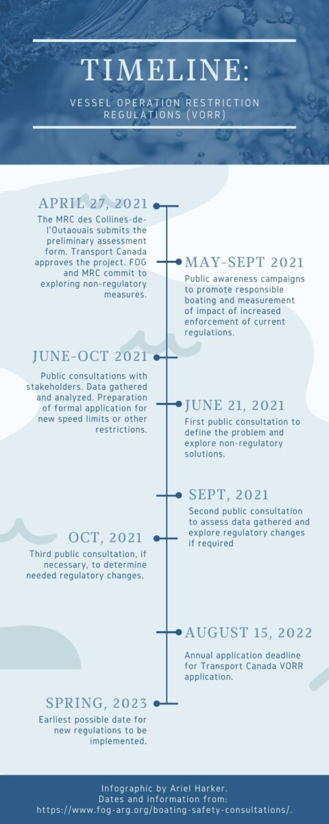 An infographic explaining the steps for implementing non-regulatory measures to reduce boat wake and traffic, and to introduce potential new restrictions.