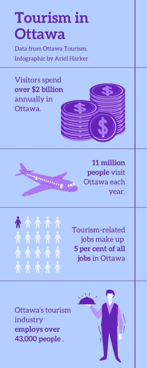 An infographic with statistics about tourism in Ottawa. Statistics include: visitors spend over $2 billion annually in Ottawa; 11 million people visit Ottawa each year; tourism related jobs make up 5 per cent of all jobs in Ottawa; and Ottawa's tourism industry employs over 43000 people.