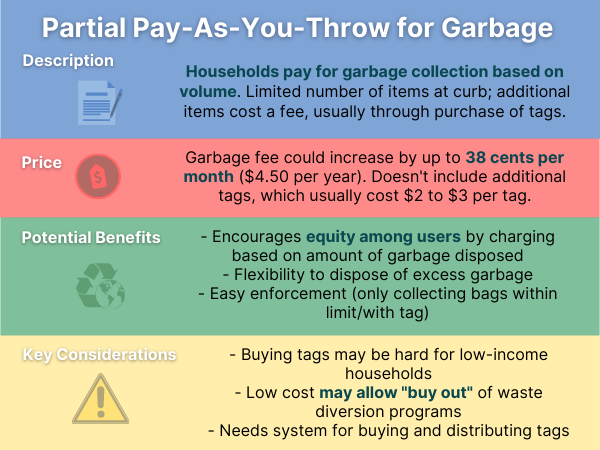 An infographic explaining the price, potential benefits and key considerations for partial pay-as-you-throw for garbage, one curbside trash collection option being considered by Ottawa.