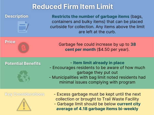 An infographic explaining the price, potential benefits and key considerations for reduced firm item limit, one curbside trash collection option being considered by Ottawa.