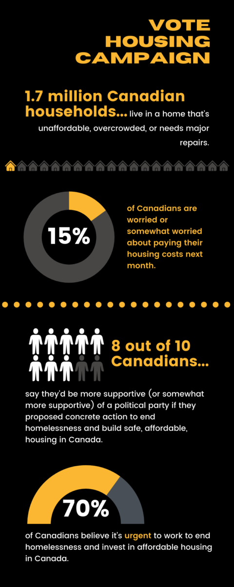 An infographic with statistics about housing and homelessness in Canada, and support for political parties that address housing and homelessness issues.