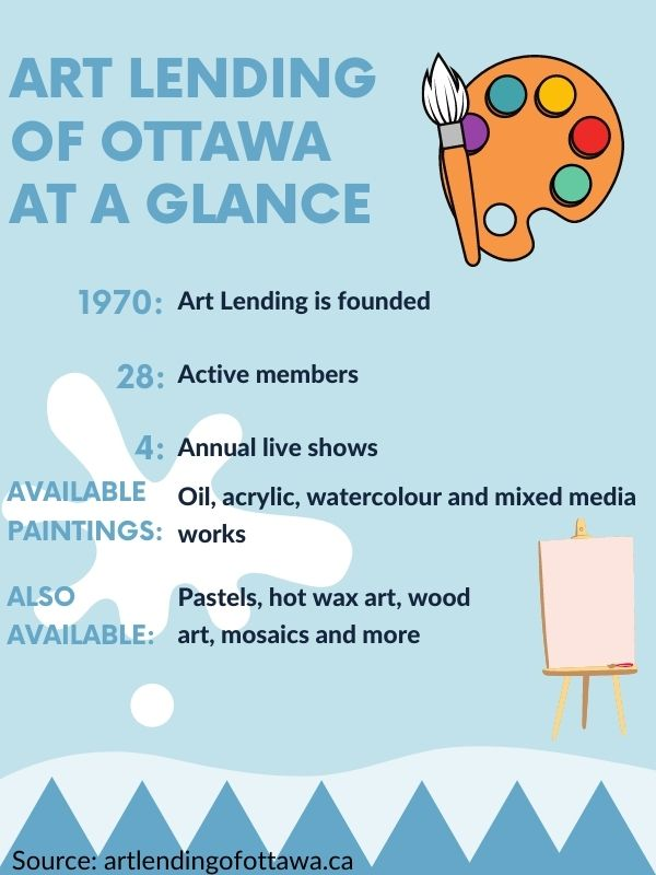 Infographic describing Art Lending of Ottawa.  Founded in 1970. Twenty-eight active members.  Four annual shows.  The paintings available are oil, acrylic, watercolor and mixed media works.  Other works of art available are pastels, hot wax art, wood art, mosaics, etc.
