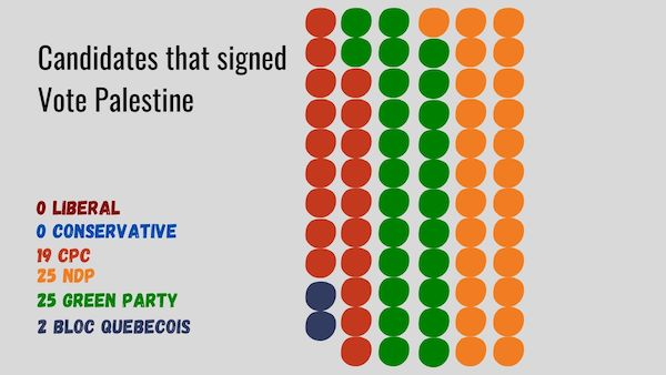 Infographic showing which MPs signed Vote Palestine ahead of the elections